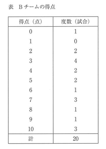 度数分布表2
