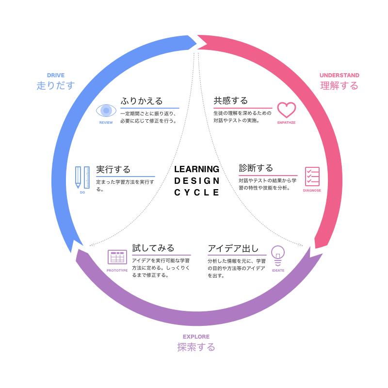 ラーニングデザインサイクル